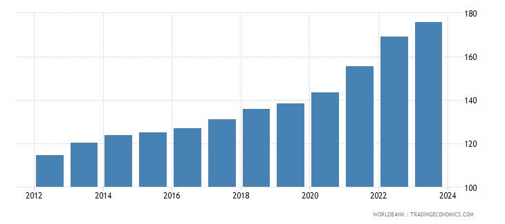 dominican republic cpi price nominal wb data