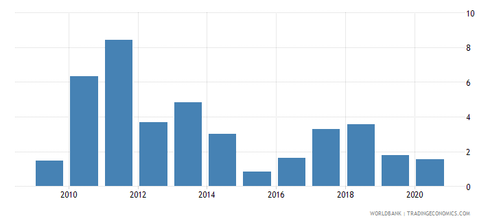 dominican republic cpi price percent y o y nominal seas adj  wb data