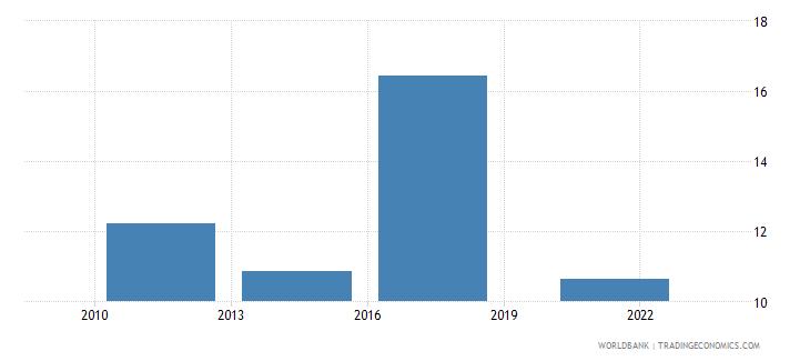 dominican republic credit card percent age 15 wb data