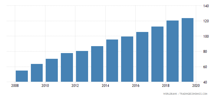 dominican republic crop production index 1999 2001  100 wb data