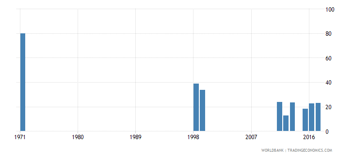 dominican republic cumulative drop out rate to the last grade of primary education male percent wb data