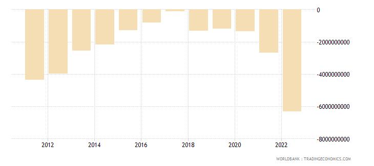 dominican republic current account balance bop us dollar wb data