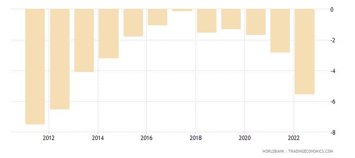 dominican republic current account balance percent of gdp wb data