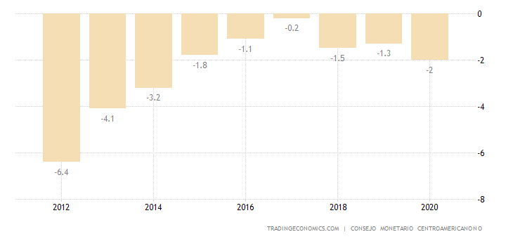 Dominican Republic Current Account to GDP