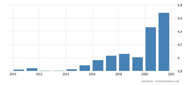 dominican republic death rate crude per 1 000 people wb data