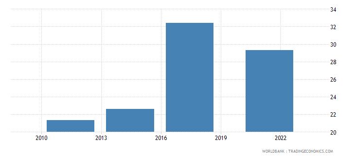 dominican republic debit card percent age 15 wb data