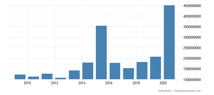 dominican republic debt service on external debt public and publicly guaranteed ppg tds us dollar wb data