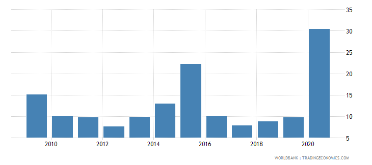 dominican republic debt service ppg and imf only percent of exports excluding workers remittances wb data