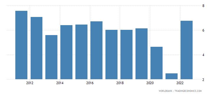 dominican republic deposit interest rate percent wb data