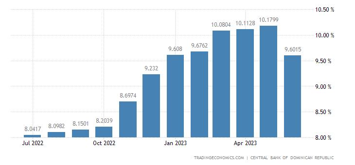 Deposit Interest Rate in Dominican Republic