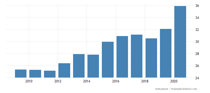 dominican republic deposit money banks assets to gdp percent wb data