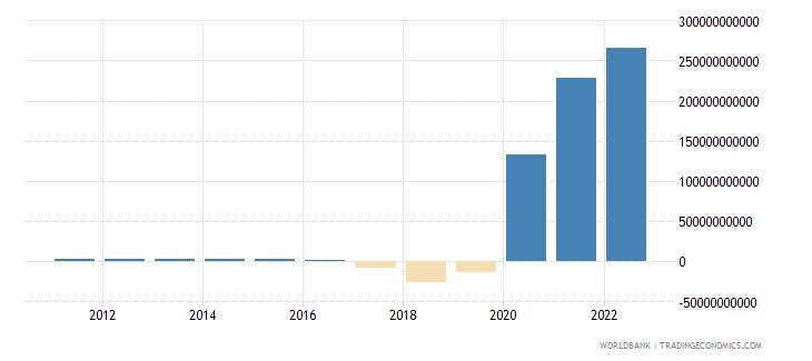 dominican republic discrepancy in expenditure estimate of gdp constant lcu wb data