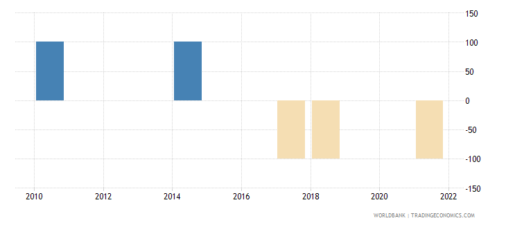 dominican republic discrepancy in expenditure estimate of gdp current lcu wb data
