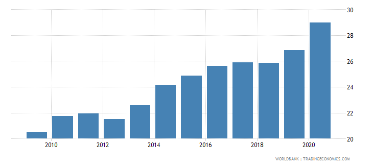 dominican republic domestic credit to private sector by banks percent of gdp wb data