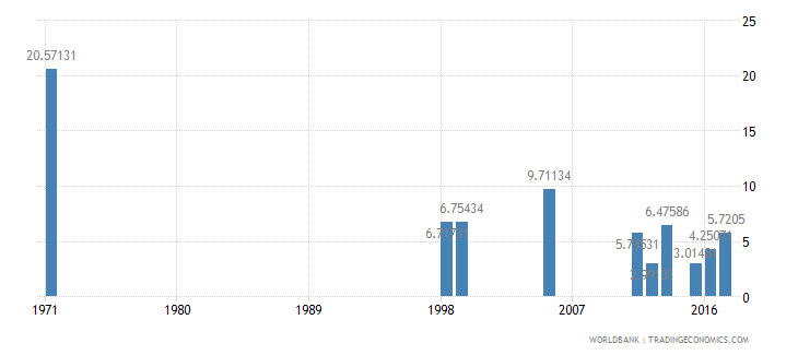 dominican republic drop out rate from grade 4 of primary education male percent wb data