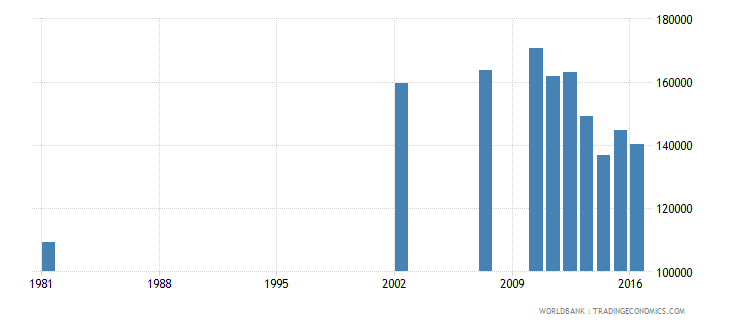 dominican republic elderly illiterate population 65 years both sexes number wb data