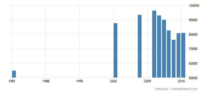 dominican republic elderly illiterate population 65 years female number wb data