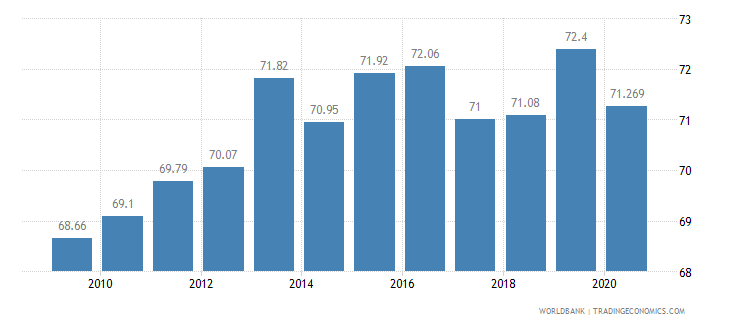 dominican republic employment in services percent of total employment wb data