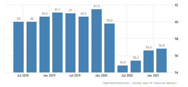 Dominican Republic Employment Rate