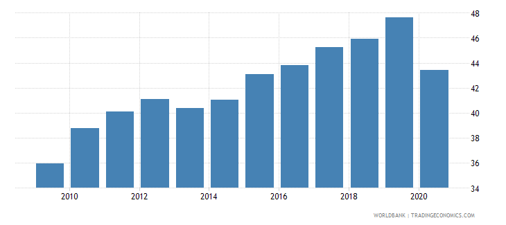 dominican republic employment to population ratio 15 female percent national estimate wb data