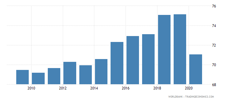 dominican republic employment to population ratio 15 male percent national estimate wb data