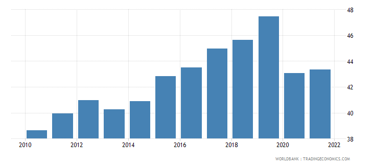 dominican republic employment to population ratio 15 plus  female percent wb data