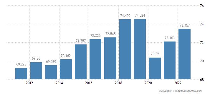 dominican republic employment to population ratio 15 plus  male percent wb data