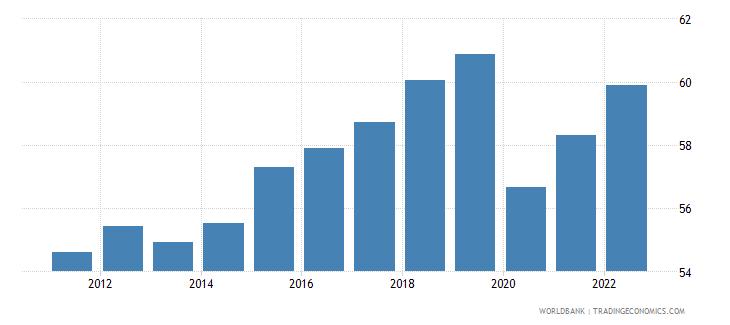dominican republic employment to population ratio 15 plus  total percent wb data