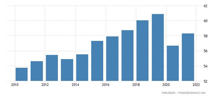 dominican republic employment to population ratio 15 total percent national estimate wb data