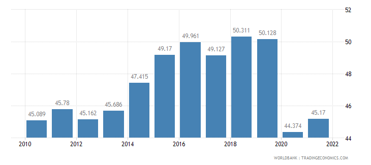 dominican republic employment to population ratio ages 15 24 male percent wb data