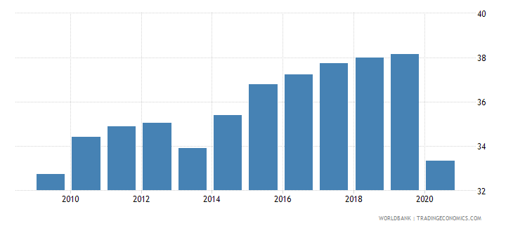 dominican republic employment to population ratio ages 15 24 total percent national estimate wb data