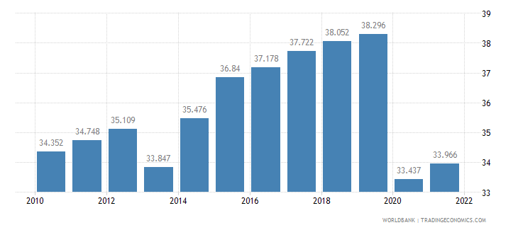 dominican republic employment to population ratio ages 15 24 total percent wb data