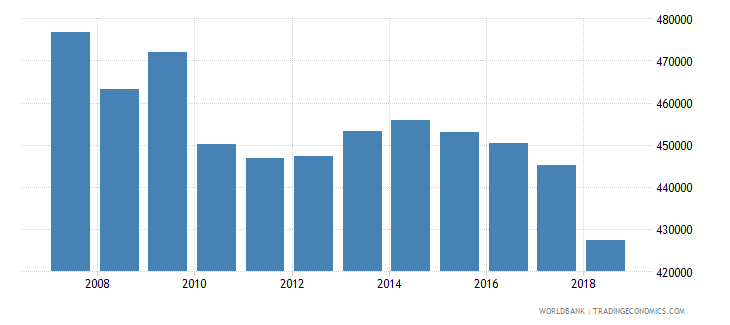 dominican republic enrolment in secondary general female number wb data