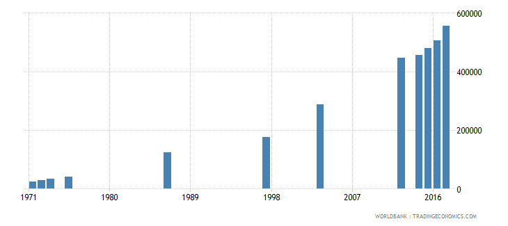 dominican republic enrolment in tertiary education all programmes both sexes number wb data