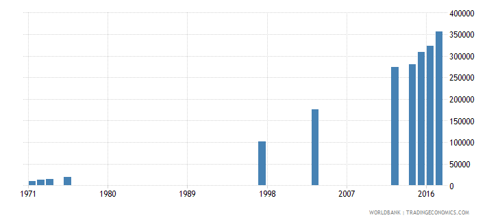 dominican republic enrolment in tertiary education all programmes female number wb data