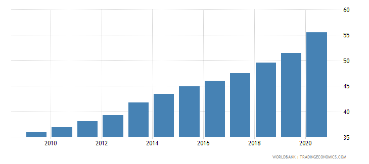 dominican republic exchange rate old lcu per usd extended forward period average wb data