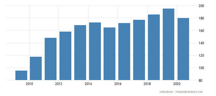 dominican republic export value index 2000  100 wb data