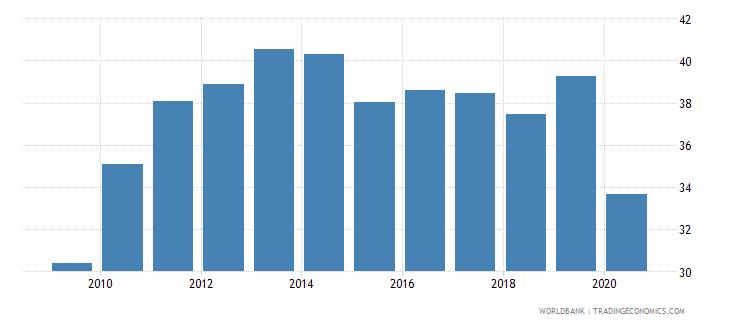 dominican republic export volume index 2000  100 wb data