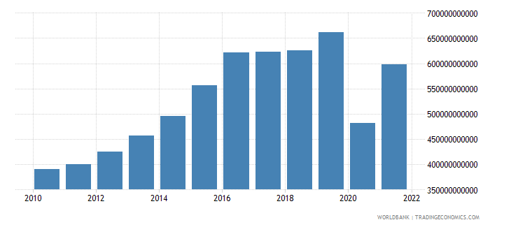 dominican republic exports as a capacity to import constant lcu wb data