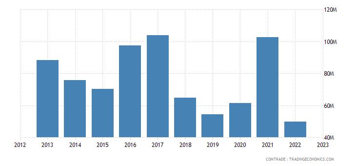 dominican republic exports belgium