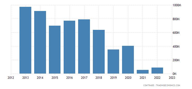 dominican republic exports canada