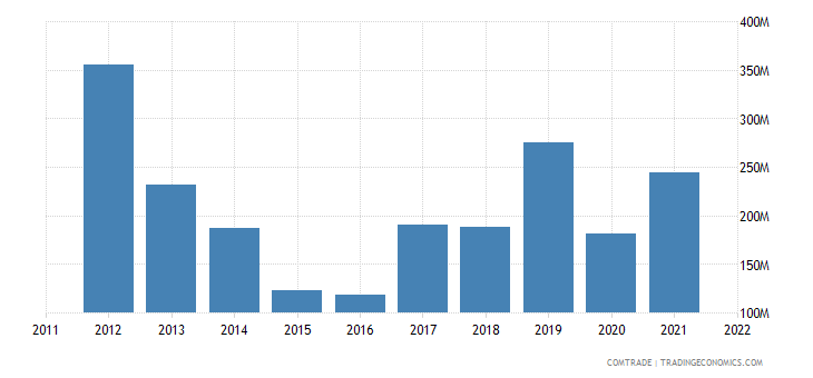 dominican republic exports china