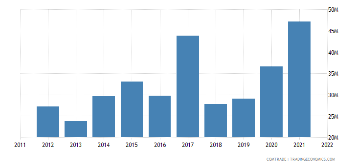 dominican republic exports costa rica