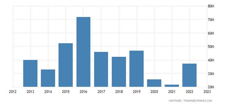 dominican republic exports cuba