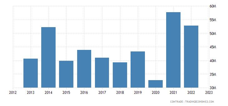 dominican republic exports france