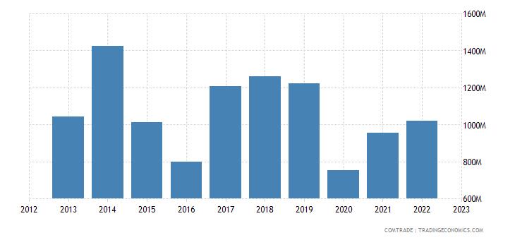 dominican republic exports haiti
