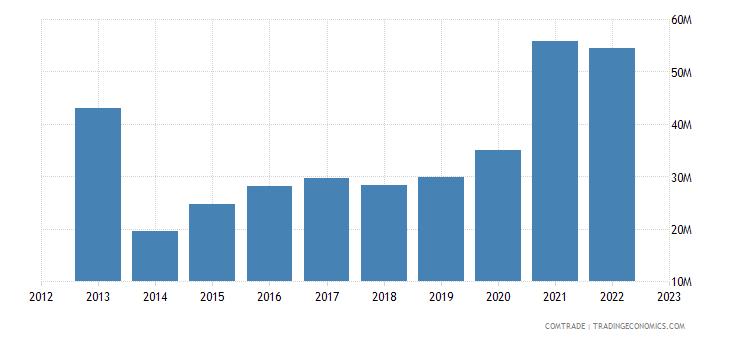 dominican republic exports honduras
