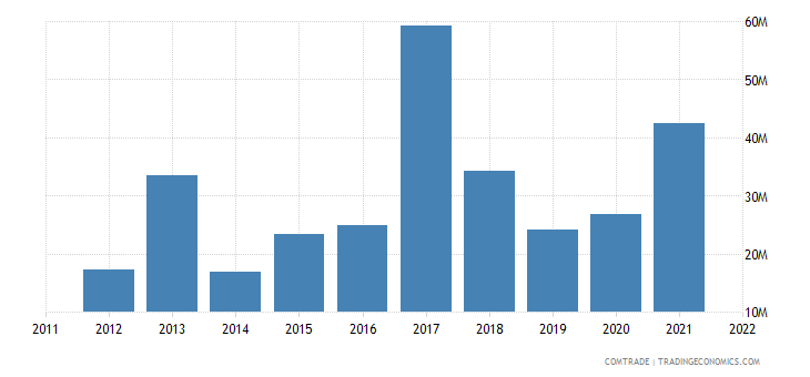 dominican republic exports hong kong