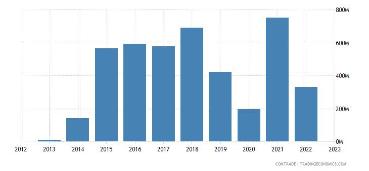 dominican republic exports india