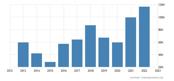 dominican republic exports italy